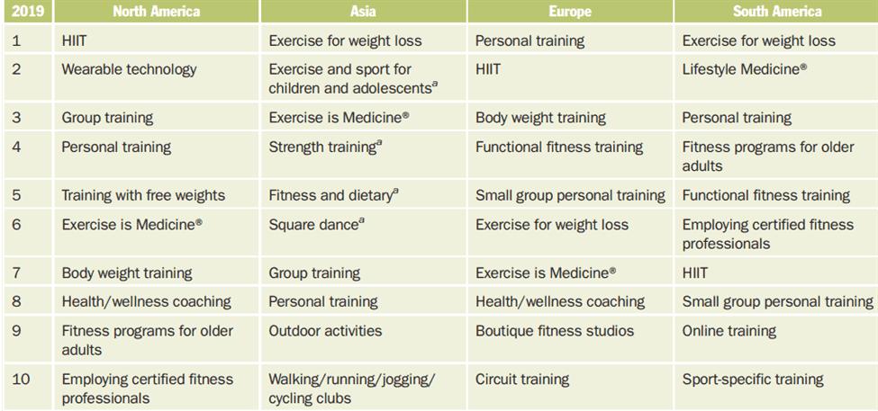 treningstrender 2020